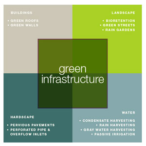 Why Green Economy Green Infrastructure Valuation Toolkit