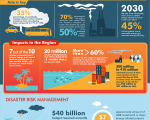 (Asian Development Bank, April 2013. Infographic. Climate Change in Asia and the Pacific)