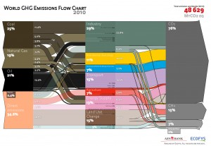 Click to enlarge. World greenhouse gas emissions flow chart, 2010 data (credit: Ecofys)