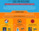 (World Bank, June 2013. Infographic. What Climate Change Means for Africa and Asia)