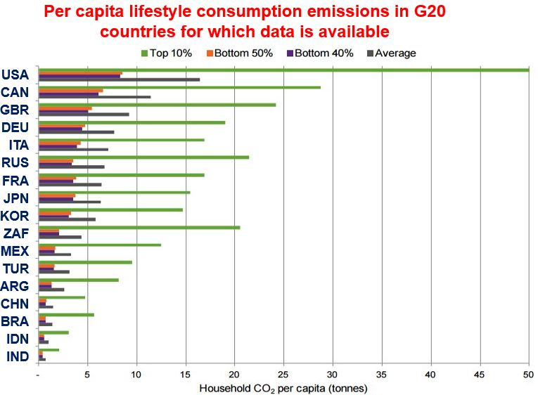 Source: Extreme Carbon Inequality (Oxfam, December 2015)